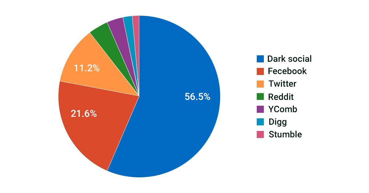 Decode Dark Social using UTM Parameters | Techies India Inc