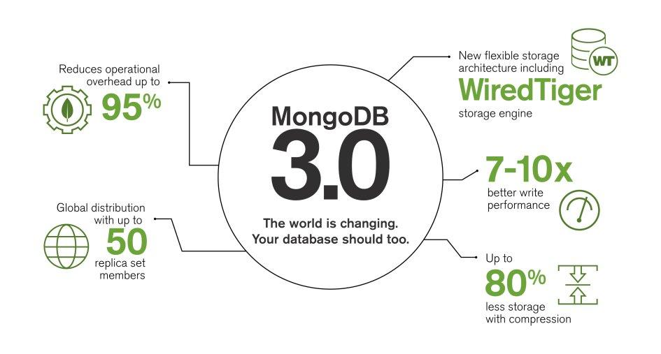 Mongo DB 3.2