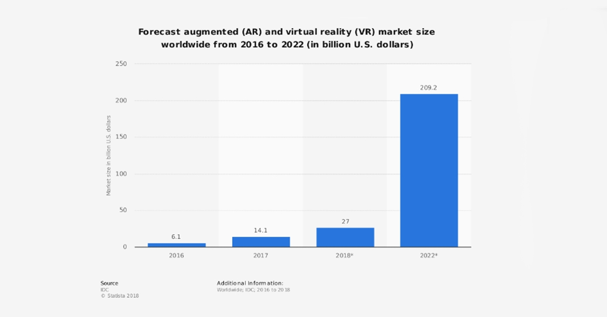 AR and VR Market Size Forecast