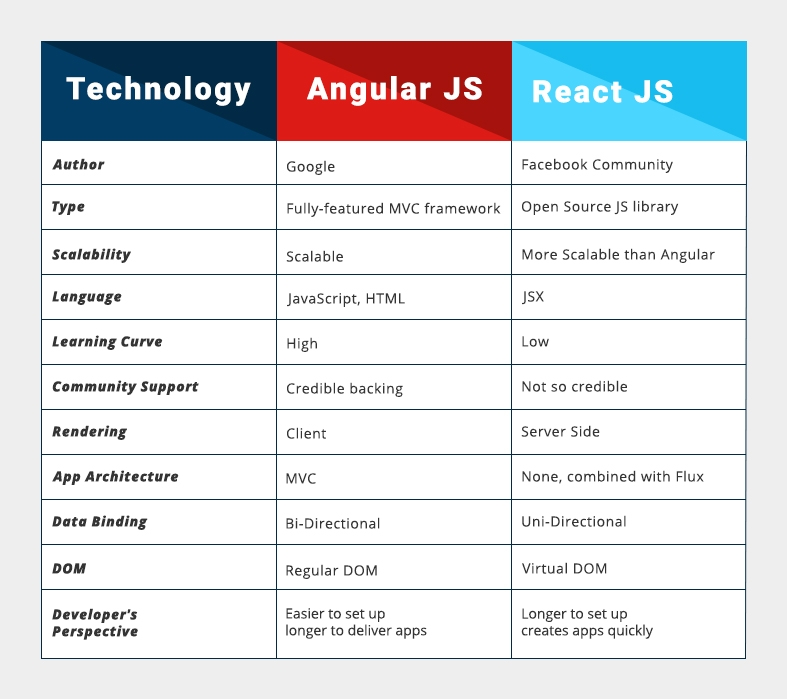 Angular vs React JS. Which Framework to Choose
