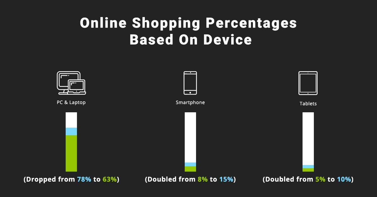 Online Shopping Data on Devices