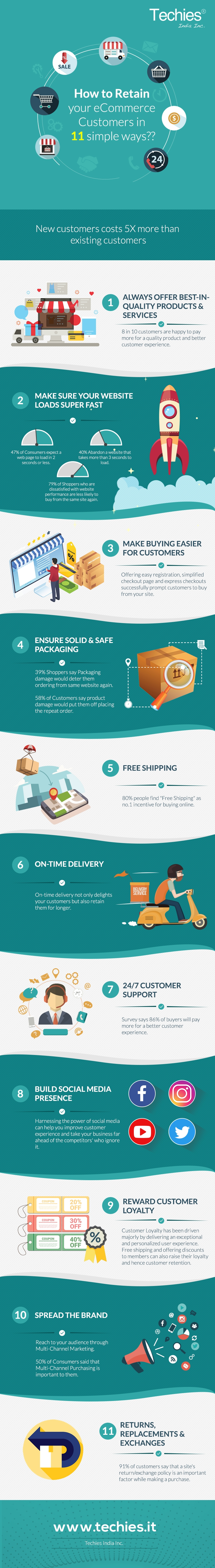 Retain your eCommerce Customers
