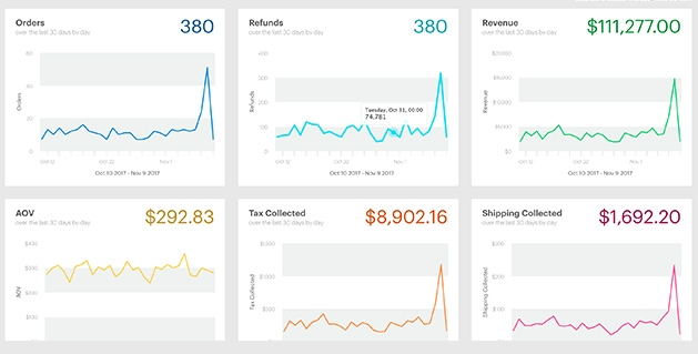 Ecommerce Dynamic reporting