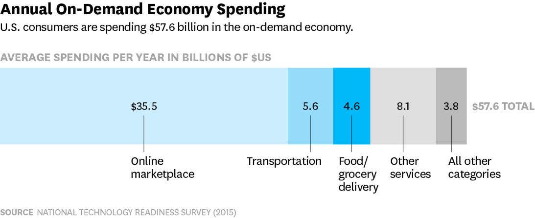 On-demand Apps Economy