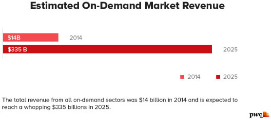 On demand Market Revenue