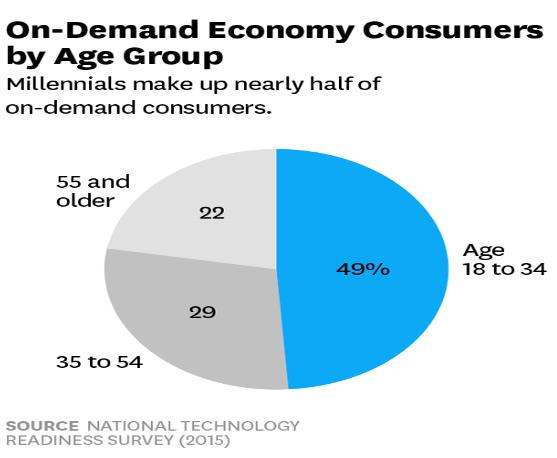 On Demand Economy Consumers