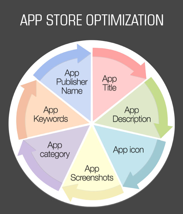 App Store Optimization Tips