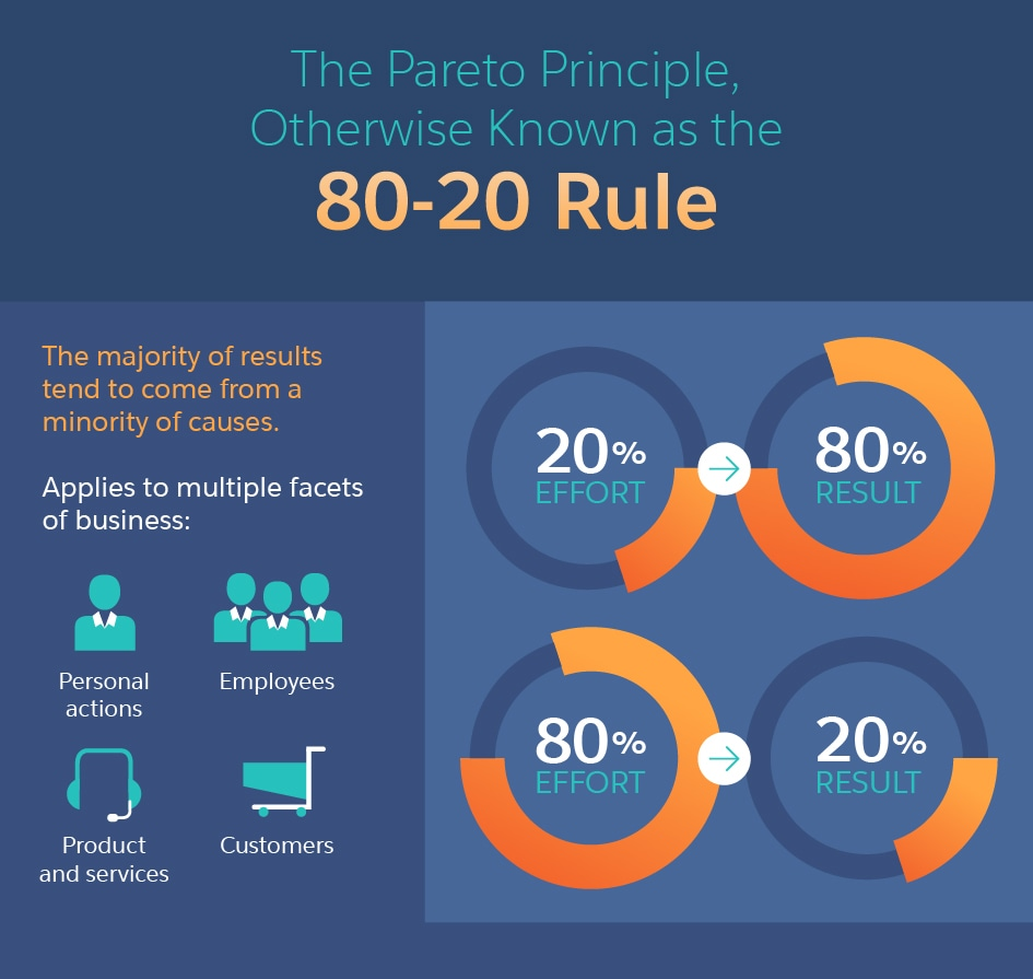 80-20 rule for content