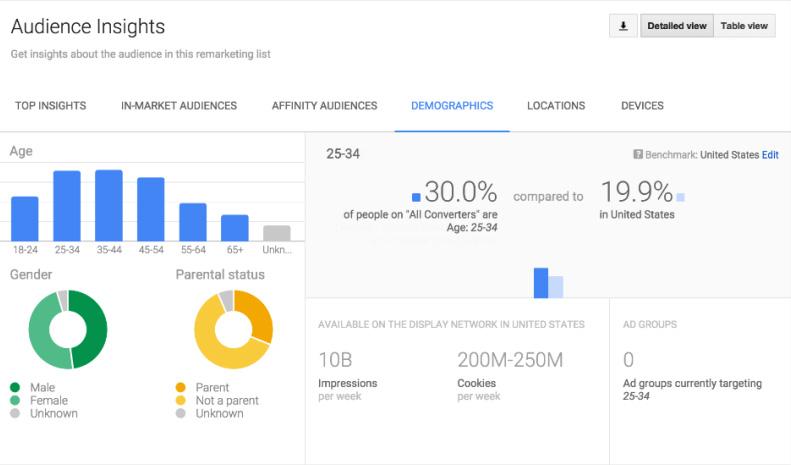 Audience Demographic