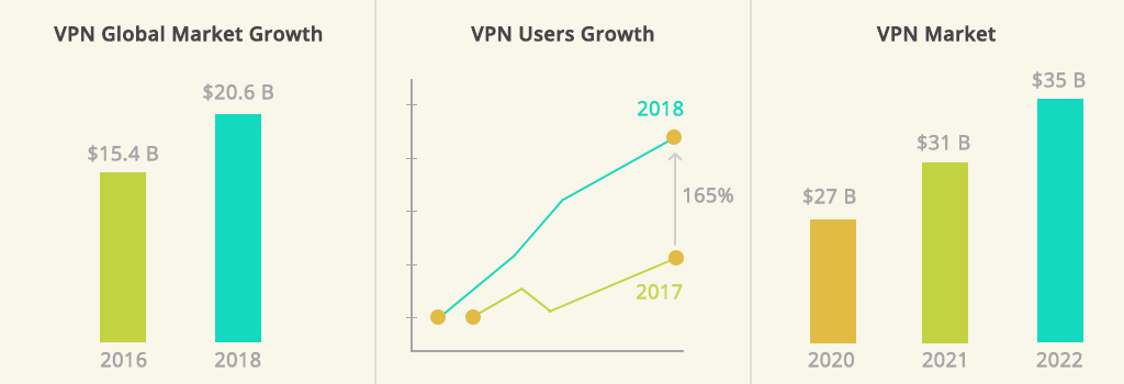 vpn statistics