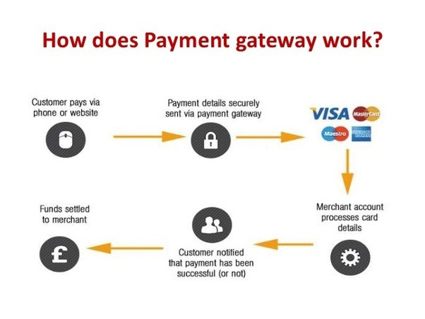 What is a payment gateway? And why is it so important?