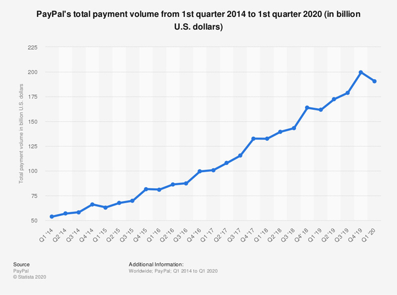 Paypal Payment Growth