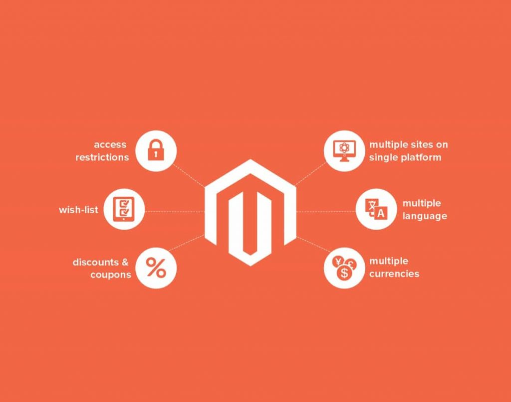 Why Should You Use Magento for Running a Profitable Fashion Ecommerce Business