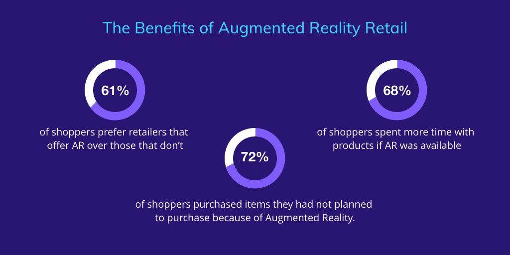 Role of AR in the Retail Industry