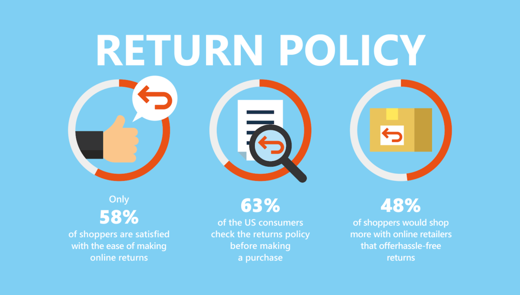Have A Refund and Return Policy